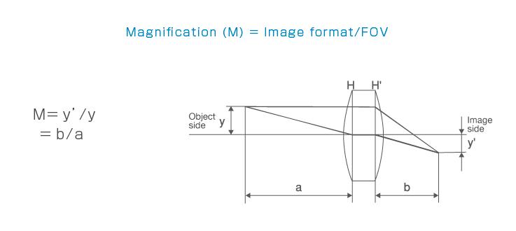 Magnification (M) = Image format/FOV