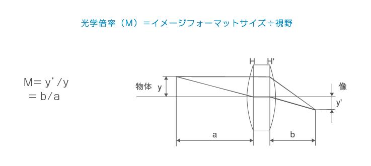 光学倍率(M)=イメージフォーマットサイズ÷視野